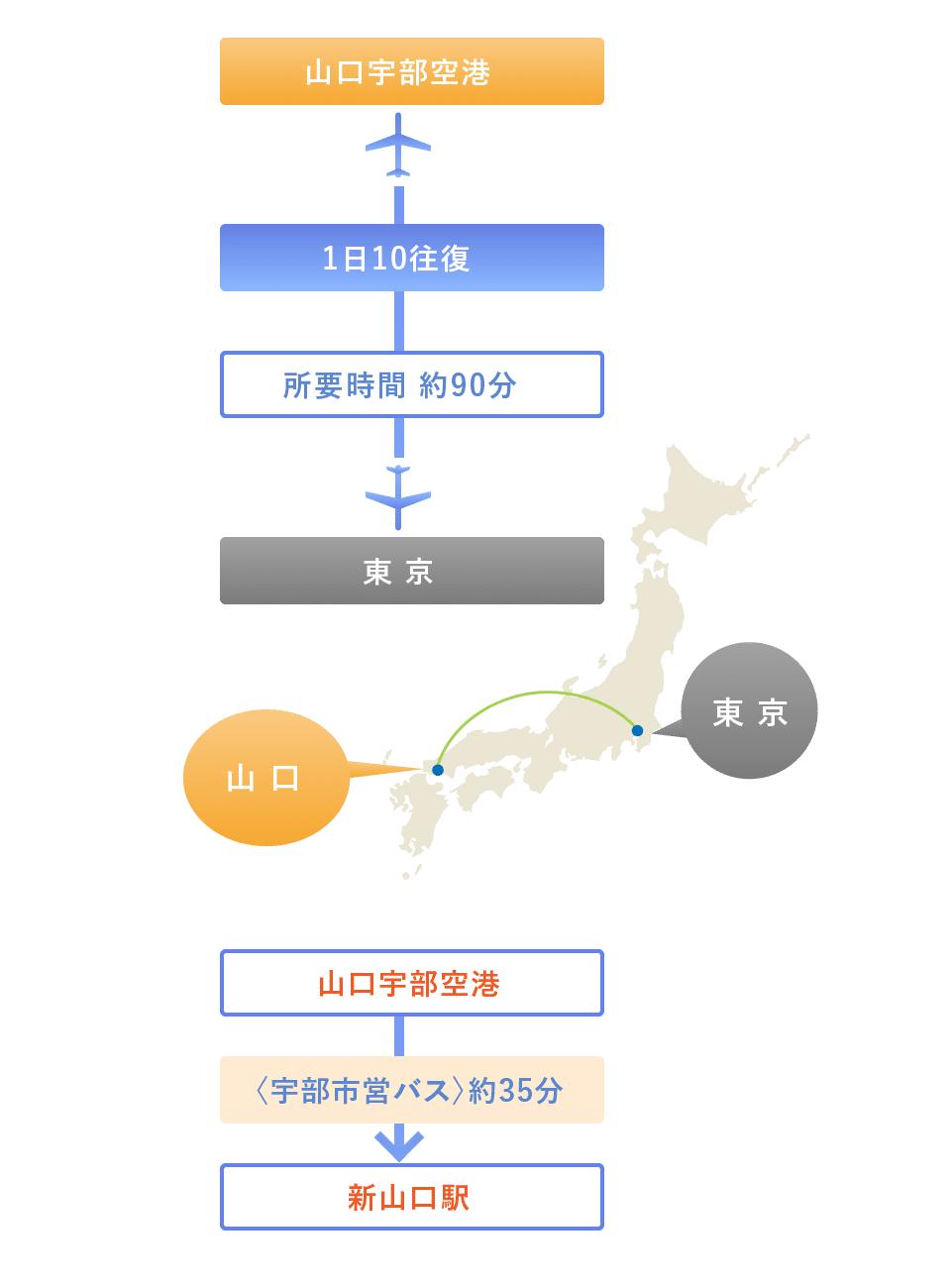 山口 湯田 駅 駅 温泉 から 新
